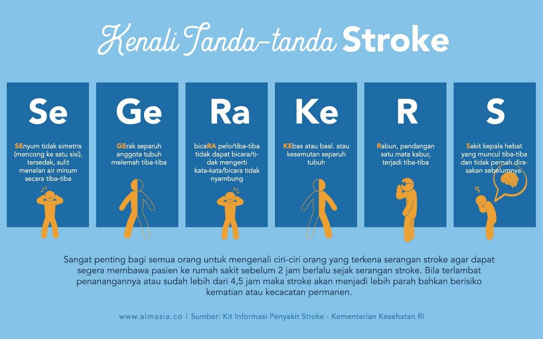 Mengenali gejala stroke - SeGeRa Ke RS